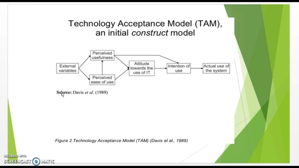 Technology Acceptance Model (TAM) Full Review