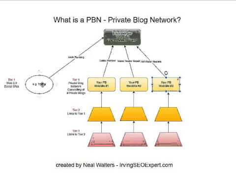 What Is A PBN (Private Blog Network for SEO)