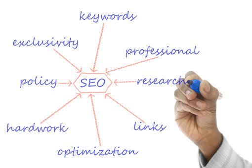 Finding Cheap SEO Marketing Made Easy 3