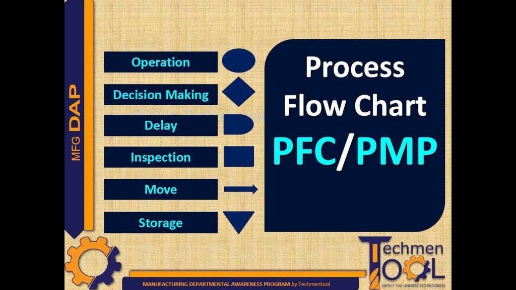 Techmentool: Production Planning (PPC)- Process Flow chart   Process Management Plan   PFC   PMP