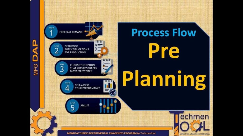 Techmentool: Production Planning (PPC)- Process Flow of Pre-Planning | Planning & Control