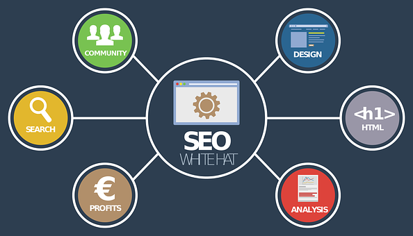 SEO Digital Marketing : An Innovation In Online Promotion 3